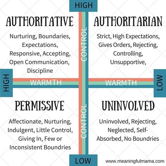 parenting styles chart